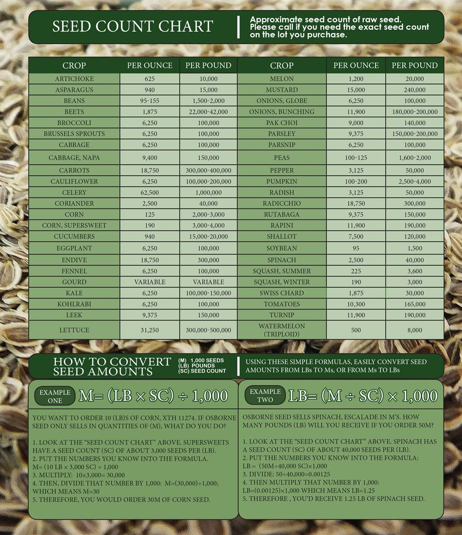 Seed Count Chart